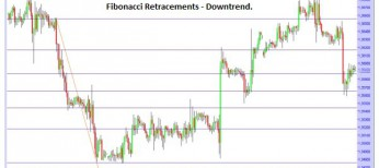 Fibonacci Retracements during a Downtrend