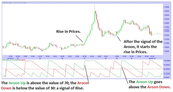 The Aroon Indicator