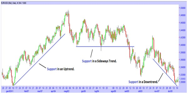 Trading support.