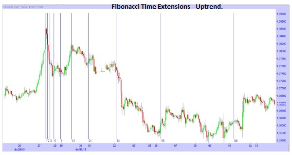 Fibonacci Time Extensions during an Uptrend