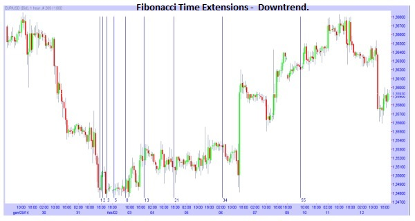 Fibonacci Time Extensions during a Downtrend