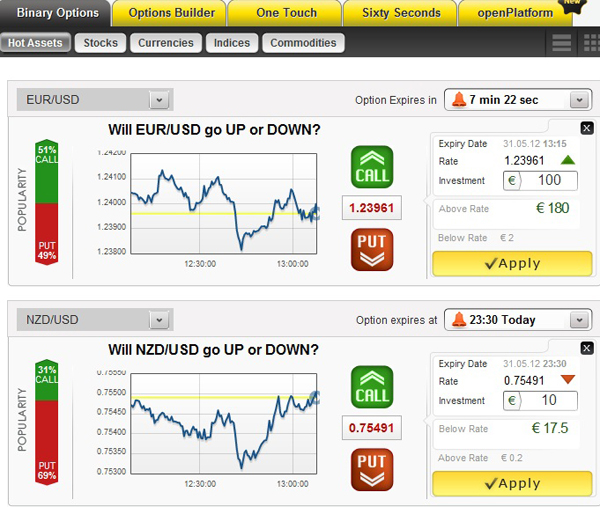 Feel good with binary options trading system