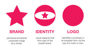 Drag and Drop Your Way through Your Business Branding Process