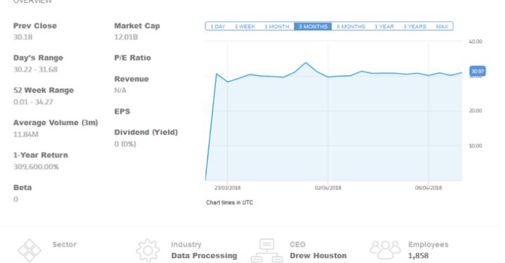 Estimate of cost per share of dropbox ipo
