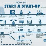 How to Build Your Own Startup From Scratch